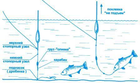 огрузка поплавочной удочки для мартовского карася