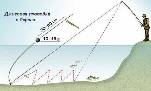 Техника ловли судака в марте на спиннинг