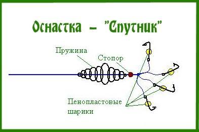 "Снасти ""Спутник"""